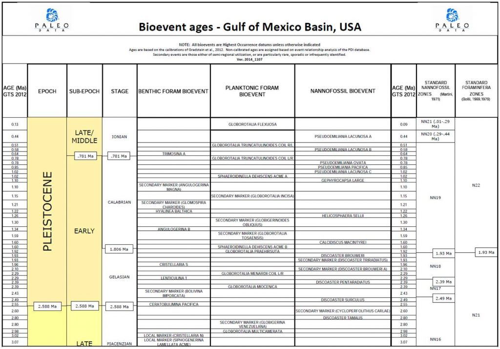 Bioevent Ages in the Gulf of Mexico - Paleo Data Inc.