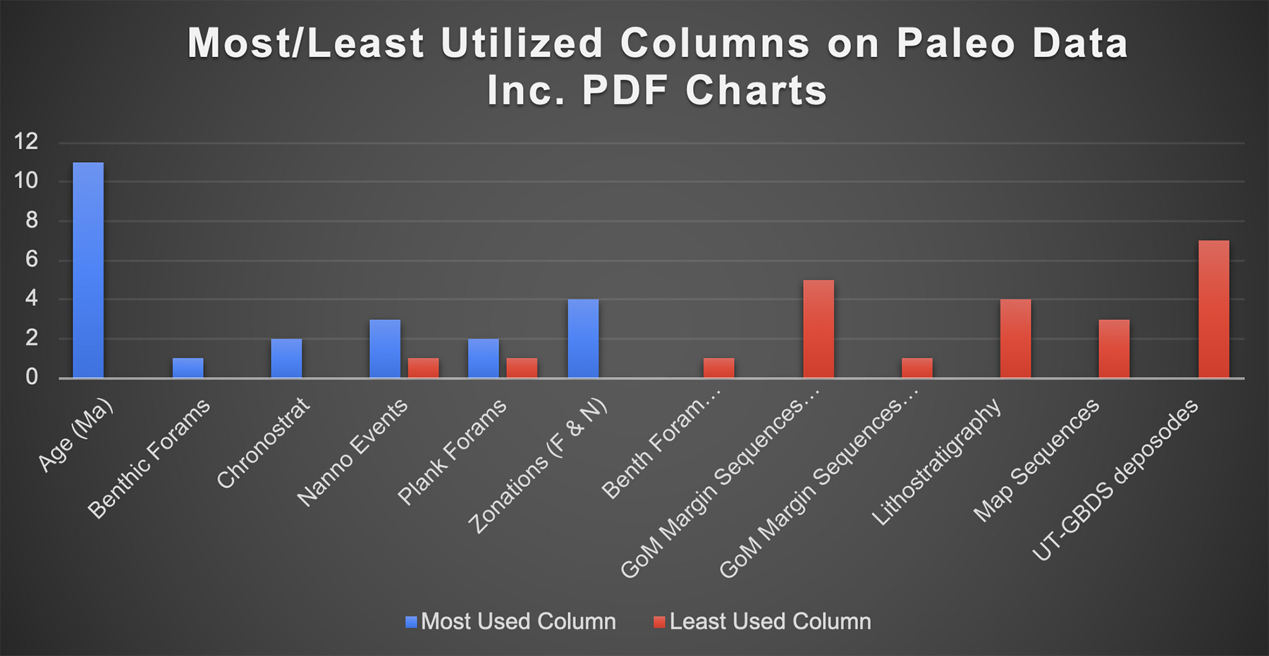 Most Used Paleo Data Column Graph