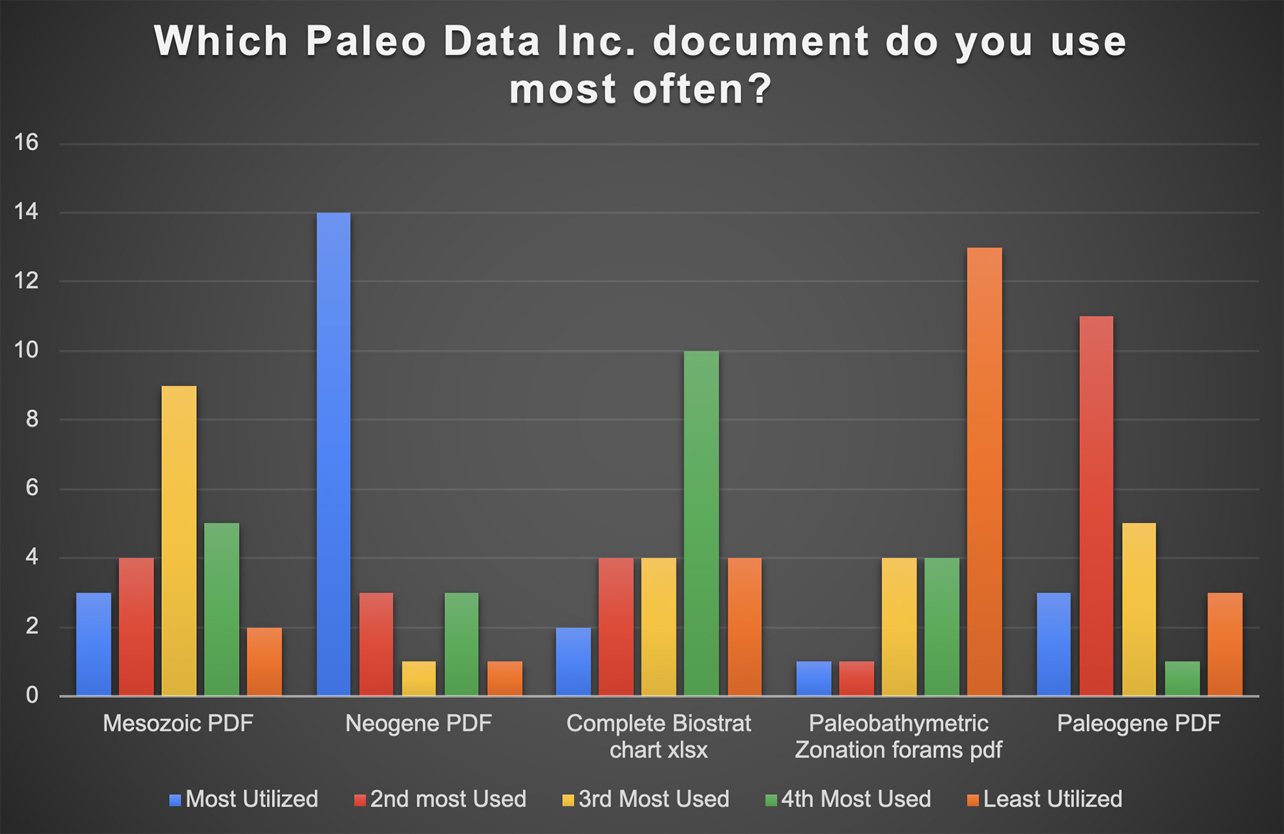Most Used Paleo Data Document Chart